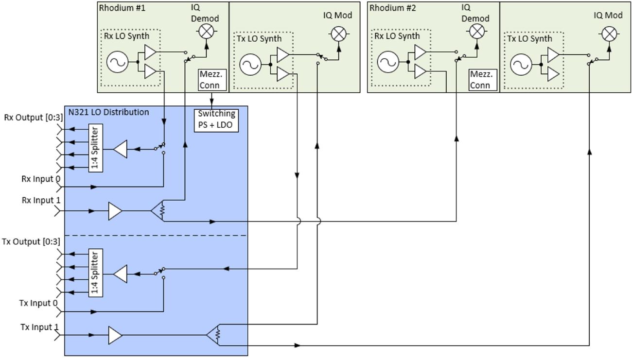 USRP Hardware Driver and USRP Manual: USRP N3xx Series